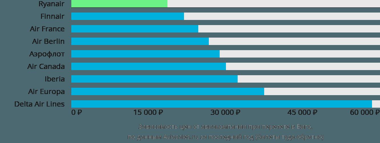 Динамика цен в зависимости от авиакомпании, совершающей перелет в Виго