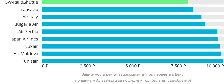 Динамика цен в зависимости от авиакомпании, совершающей перелет в Вену
