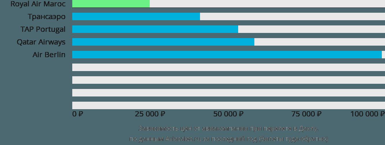 Динамика цен в зависимости от авиакомпании, совершающей перелет в Дахлу
