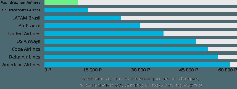 Динамика цен в зависимости от авиакомпании, совершающей перелет в Виторию