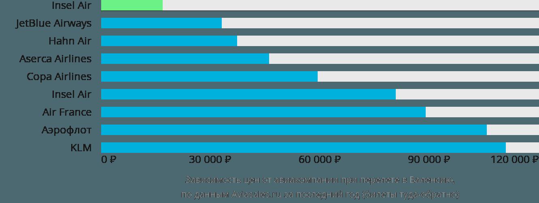 Динамика цен в зависимости от авиакомпании, совершающей перелет в Валенсию