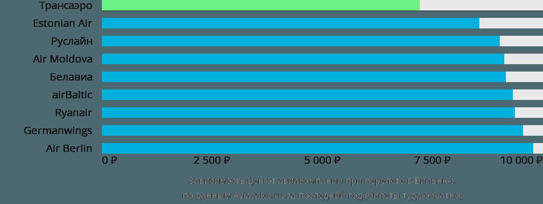 Динамика цен в зависимости от авиакомпании, совершающей перелет в Вильнюс