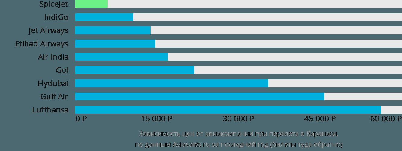 Динамика цен в зависимости от авиакомпании, совершающей перелет в Варанаси