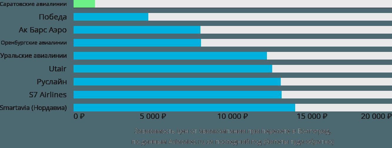 Динамика цен в зависимости от авиакомпании, совершающей перелет в Волгоград