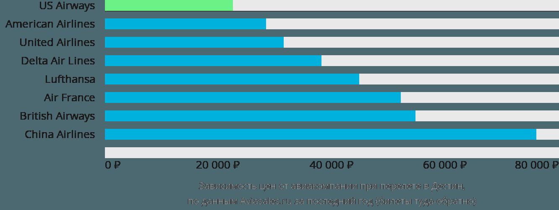 Динамика цен в зависимости от авиакомпании, совершающей перелет в Дестин