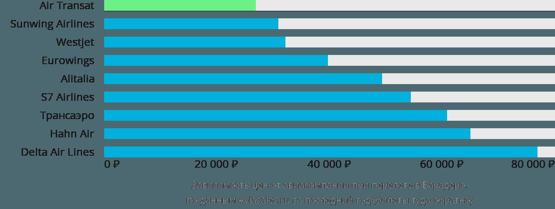 Динамика цен в зависимости от авиакомпании, совершающей перелет в Варадеро