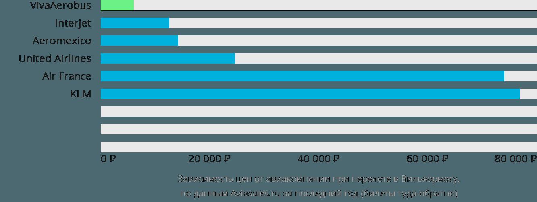 Динамика цен в зависимости от авиакомпании, совершающей перелет в Вийяхермосу