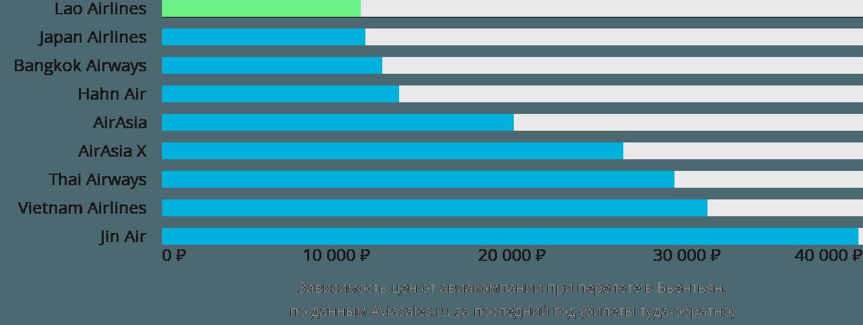 Динамика цен в зависимости от авиакомпании, совершающей перелет в Вьентьян