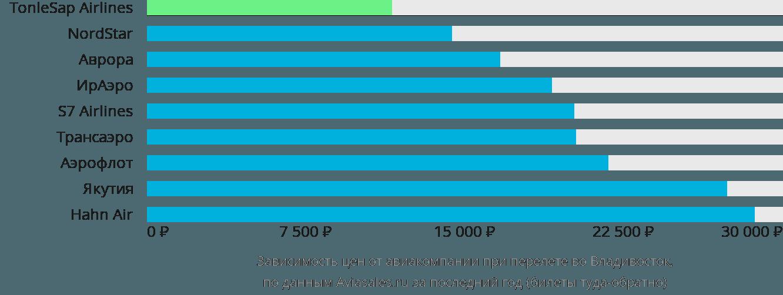 Динамика цен в зависимости от авиакомпании, совершающей перелет во Владивосток