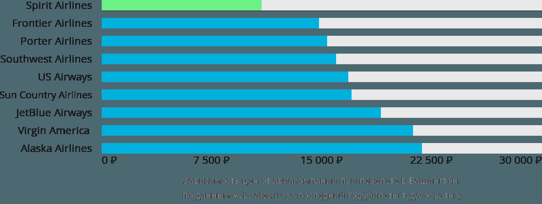 Динамика цен в зависимости от авиакомпании, совершающей перелет в Вашингтон