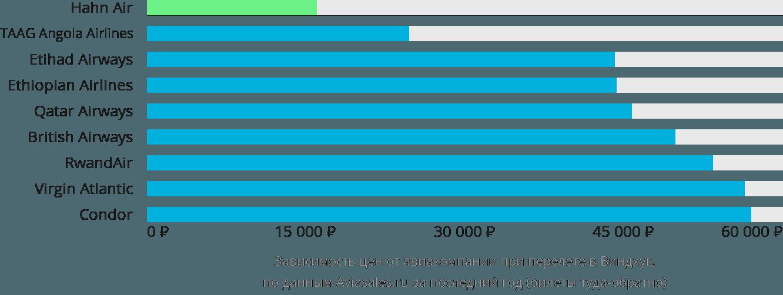 Динамика цен в зависимости от авиакомпании, совершающей перелет в Виндхук
