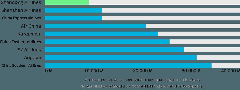 Динамика цен в зависимости от авиакомпании, совершающей перелет в Вейхая