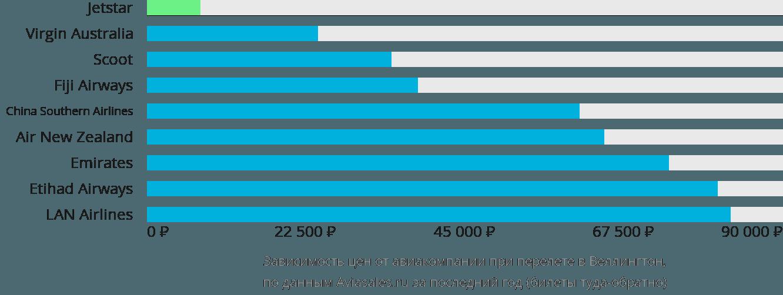 Динамика цен в зависимости от авиакомпании, совершающей перелет в Веллингтон
