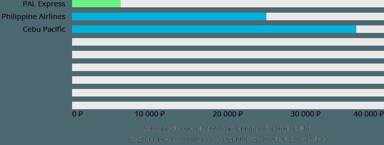 Динамика цен в зависимости от авиакомпании, совершающей перелет Наги
