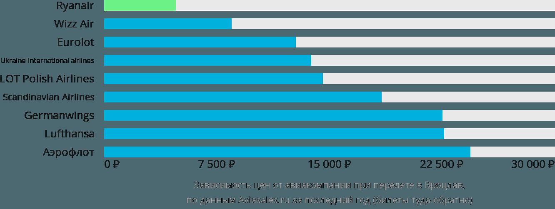 Динамика цен в зависимости от авиакомпании, совершающей перелет в Вроцлав