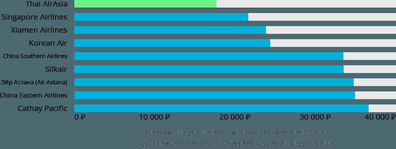 Динамика цен в зависимости от авиакомпании, совершающей перелет в Ухань