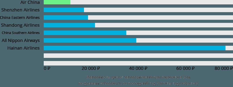 Динамика цен в зависимости от авиакомпании, совершающей перелет в Уси