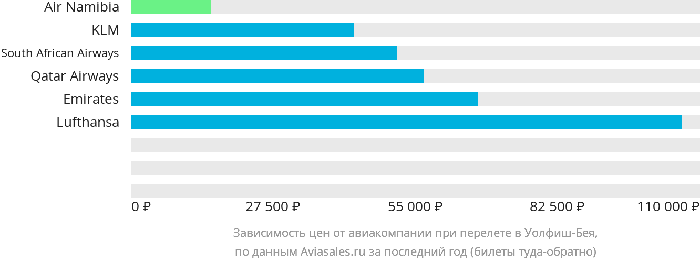 Динамика цен в зависимости от авиакомпании, совершающей перелет в Уолфиш-Бея