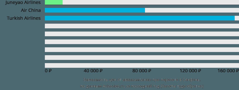 Динамика цен в зависимости от авиакомпании, совершающей перелет в Сянфань