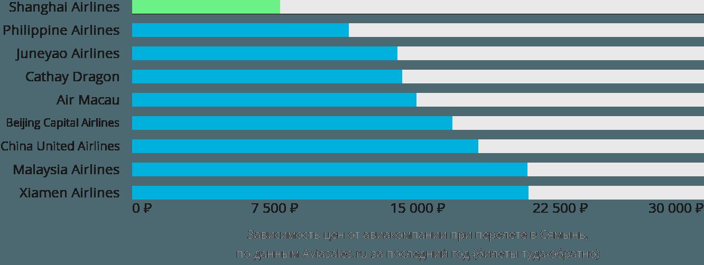 Динамика цен в зависимости от авиакомпании, совершающей перелет в Сямынь