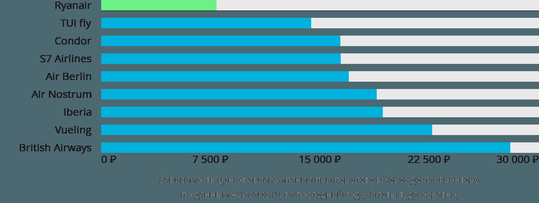 Динамика цен в зависимости от авиакомпании, совершающей перелет в Херес-де-ла-Фронтеру