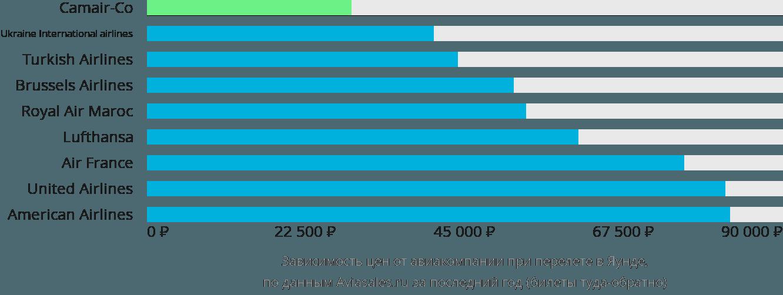 Динамика цен в зависимости от авиакомпании, совершающей перелет в Яунде