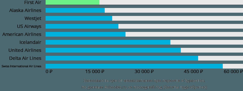 Динамика цен в зависимости от авиакомпании, совершающей перелет в Эдмонтон