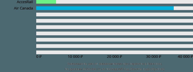 Динамика цен в зависимости от авиакомпании, совершающей перелет в Кингстон