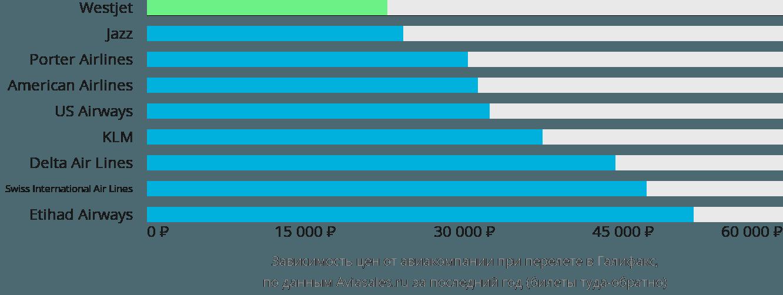 Динамика цен в зависимости от авиакомпании, совершающей перелет в Галифакс