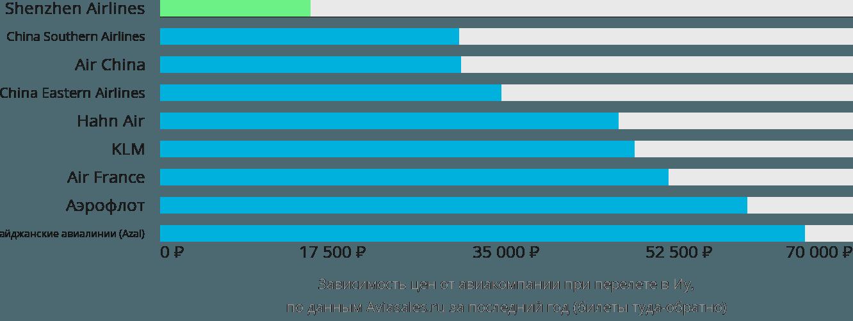 Динамика цен в зависимости от авиакомпании, совершающей перелет в Иу