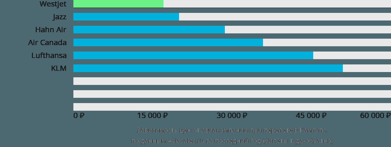 Динамика цен в зависимости от авиакомпании, совершающей перелет в Камлупс