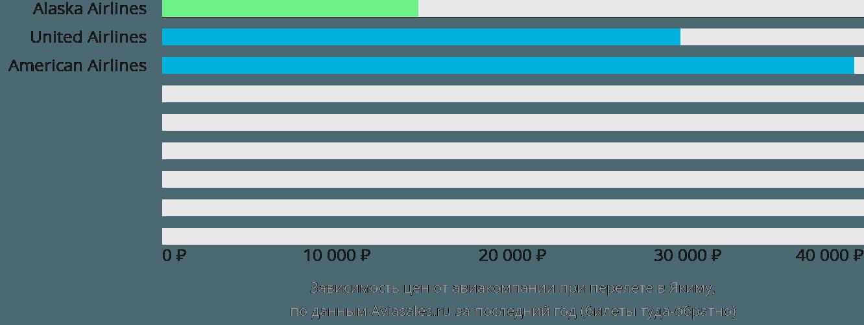 Динамика цен в зависимости от авиакомпании, совершающей перелет в Якиму