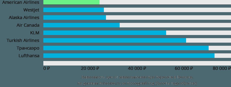 Динамика цен в зависимости от авиакомпании, совершающей перелет в Келоуну