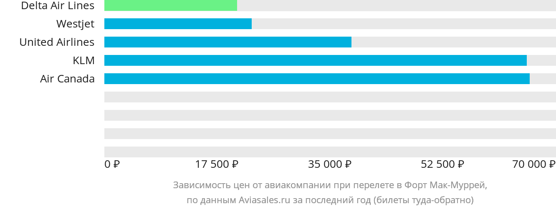 Динамика цен в зависимости от авиакомпании, совершающей перелет в Форт Мак-Муррей