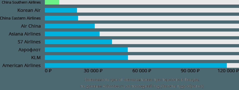 Динамика цен в зависимости от авиакомпании, совершающей перелет в Яньцзи