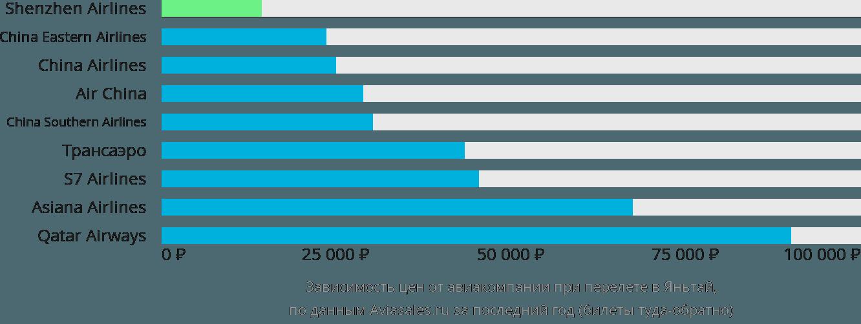 Динамика цен в зависимости от авиакомпании, совершающей перелет в Яньтай