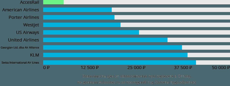 Динамика цен в зависимости от авиакомпании, совершающей перелет в Оттаву