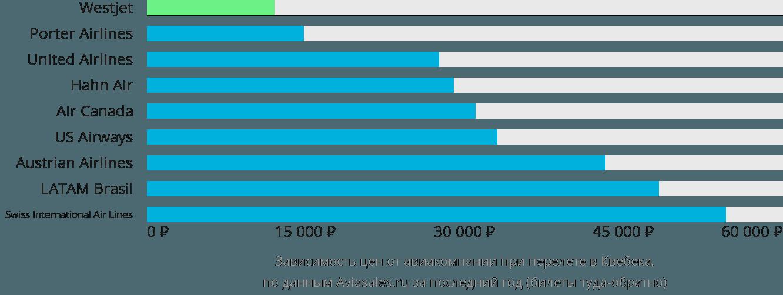 Динамика цен в зависимости от авиакомпании, совершающей перелет в Квебека