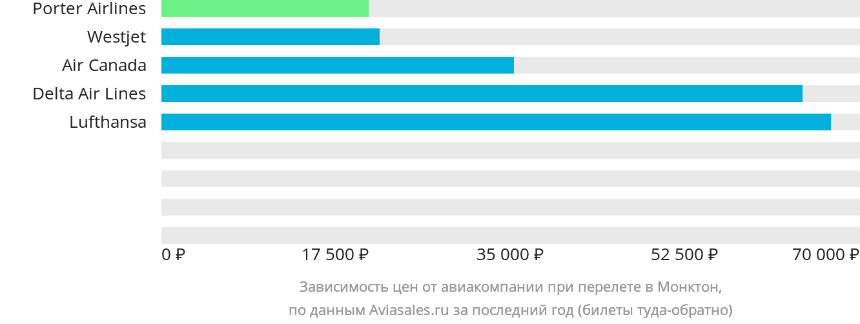 Динамика цен в зависимости от авиакомпании, совершающей перелет в Монктон