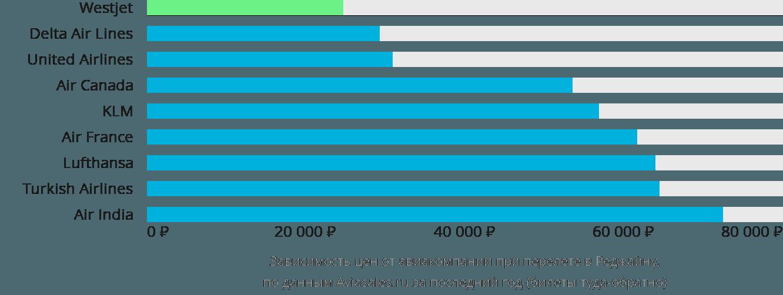 Динамика цен в зависимости от авиакомпании, совершающей перелет в Реджайну