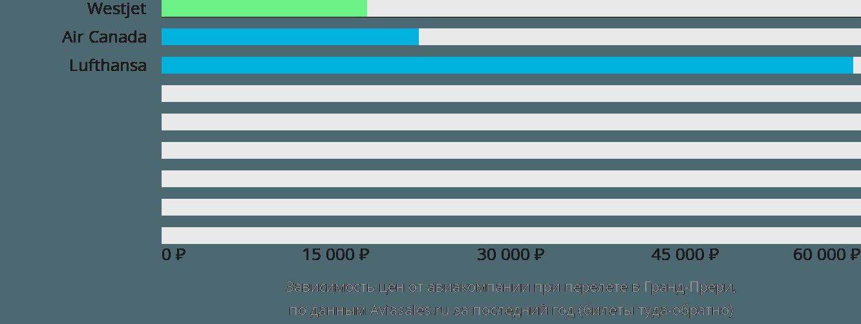 Динамика цен в зависимости от авиакомпании, совершающей перелет в Гранд-Прери