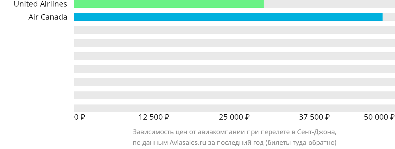 Динамика цен в зависимости от авиакомпании, совершающей перелет в Сент-Джона