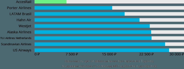 Динамика цен в зависимости от авиакомпании, совершающей перелет в Торонто