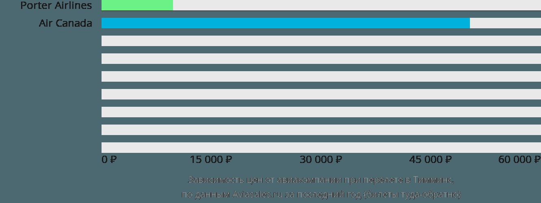 Динамика цен в зависимости от авиакомпании, совершающей перелет в Тимминс
