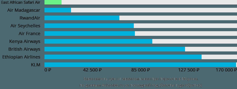 Динамика цен в зависимости от авиакомпании, совершающей перелет в Морони