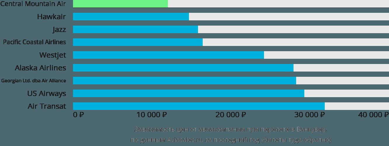 Динамика цен в зависимости от авиакомпании, совершающей перелет в Ванкувер