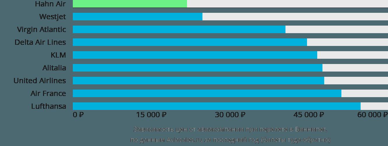 Динамика цен в зависимости от авиакомпании, совершающей перелет в Виннипег