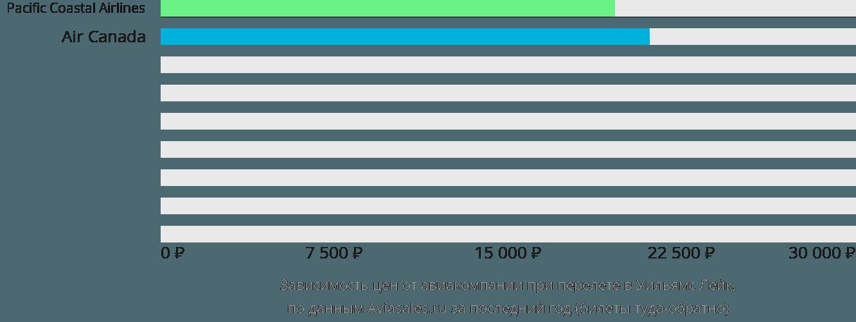 Динамика цен в зависимости от авиакомпании, совершающей перелет Уильямс Лейк