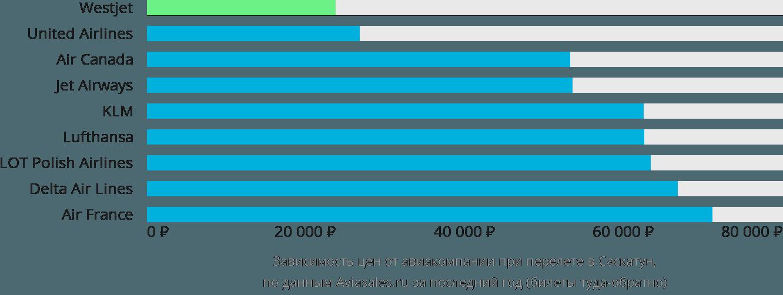 Динамика цен в зависимости от авиакомпании, совершающей перелет в Саскатун