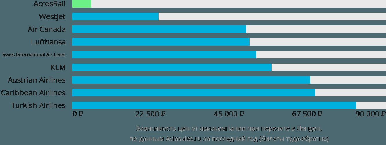 Динамика цен в зависимости от авиакомпании, совершающей перелет в Лондон